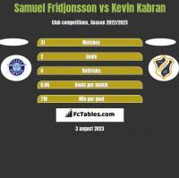 Samuel Fridjonsson vs Kevin Kabran h2h player stats