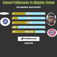 Samuel Fridjonsson vs Kingsley Coman h2h player stats