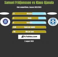 Samuel Fridjonsson vs Klaus Gjasula h2h player stats