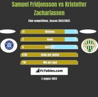 Samuel Fridjonsson vs Kristoffer Zachariassen h2h player stats