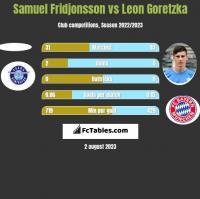 Samuel Fridjonsson vs Leon Goretzka h2h player stats