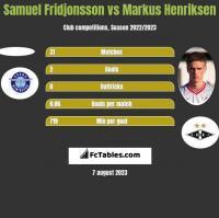 Samuel Fridjonsson vs Markus Henriksen h2h player stats