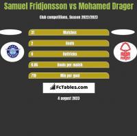 Samuel Fridjonsson vs Mohamed Drager h2h player stats