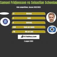 Samuel Fridjonsson vs Sebastian Schonlau h2h player stats