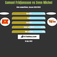 Samuel Fridjonsson vs Sven Michel h2h player stats