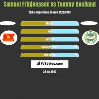 Samuel Fridjonsson vs Tommy Hoeiland h2h player stats