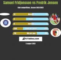 Samuel Fridjonsson vs Fredrik Jensen h2h player stats