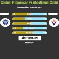 Samuel Fridjonsson vs Abdelhamid Sabiri h2h player stats