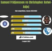 Samuel Fridjonsson vs Christopher Antwi-Adjej h2h player stats