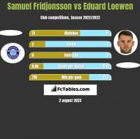 Samuel Fridjonsson vs Eduard Loewen h2h player stats