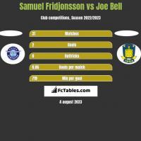 Samuel Fridjonsson vs Joe Bell h2h player stats