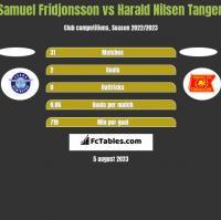 Samuel Fridjonsson vs Harald Nilsen Tangen h2h player stats