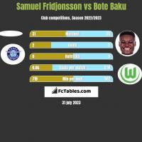 Samuel Fridjonsson vs Bote Baku h2h player stats