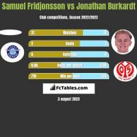 Samuel Fridjonsson vs Jonathan Burkardt h2h player stats
