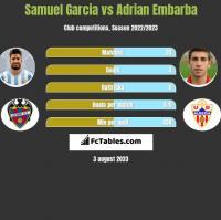Samuel Garcia vs Adrian Embarba h2h player stats