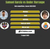 Samuel Garcia vs Ander Iturraspe h2h player stats