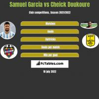 Samuel Garcia vs Cheick Doukoure h2h player stats
