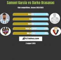 Samuel Garcia vs Darko Brasanac h2h player stats