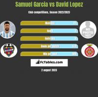 Samuel Garcia vs David Lopez h2h player stats