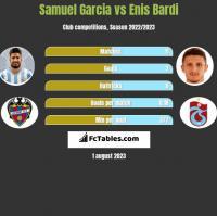 Samuel Garcia vs Enis Bardi h2h player stats