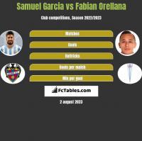 Samuel Garcia vs Fabian Orellana h2h player stats