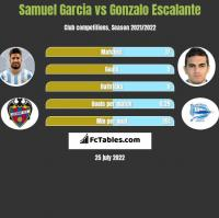 Samuel Garcia vs Gonzalo Escalante h2h player stats