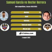 Samuel Garcia vs Hector Herrera h2h player stats