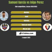 Samuel Garcia vs Inigo Perez h2h player stats