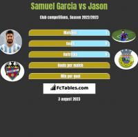 Samuel Garcia vs Jason h2h player stats