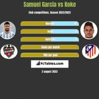 Samuel Garcia vs Koke h2h player stats