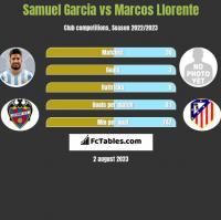 Samuel Garcia vs Marcos Llorente h2h player stats