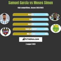 Samuel Garcia vs Moses Simon h2h player stats