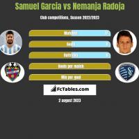 Samuel Garcia vs Nemanja Radoja h2h player stats