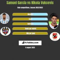 Samuel Garcia vs Nikola Vukcevic h2h player stats