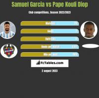Samuel Garcia vs Pape Kouli Diop h2h player stats