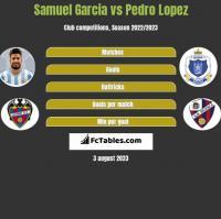 Samuel Garcia vs Pedro Lopez h2h player stats