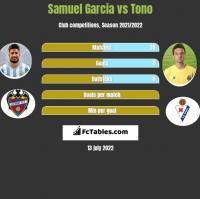 Samuel Garcia vs Tono h2h player stats