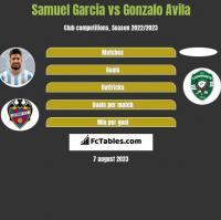 Samuel Garcia vs Gonzalo Avila h2h player stats
