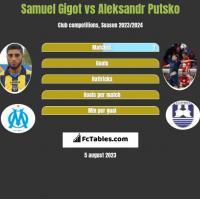 Samuel Gigot vs Aleksandr Putsko h2h player stats