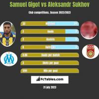 Samuel Gigot vs Aleksandr Sukhov h2h player stats