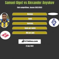 Samuel Gigot vs Alexander Anyukov h2h player stats
