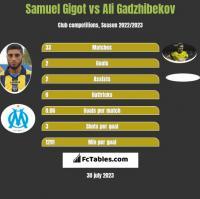 Samuel Gigot vs Ali Gadzhibekov h2h player stats