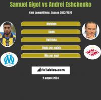 Samuel Gigot vs Andrei Eshchenko h2h player stats