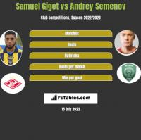 Samuel Gigot vs Andrey Semenov h2h player stats