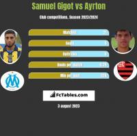 Samuel Gigot vs Ayrton h2h player stats