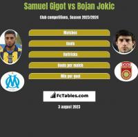 Samuel Gigot vs Bojan Jokic h2h player stats