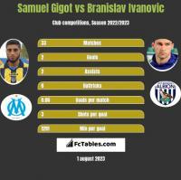 Samuel Gigot vs Branislav Ivanovic h2h player stats