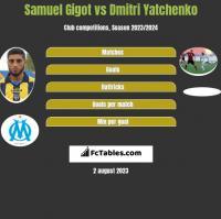 Samuel Gigot vs Dmitri Yatchenko h2h player stats