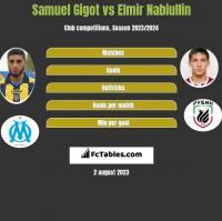 Samuel Gigot vs Elmir Nabiullin h2h player stats