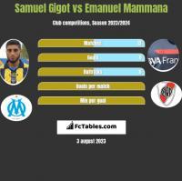 Samuel Gigot vs Emanuel Mammana h2h player stats